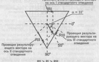 Определение угла альфа на экг таблица