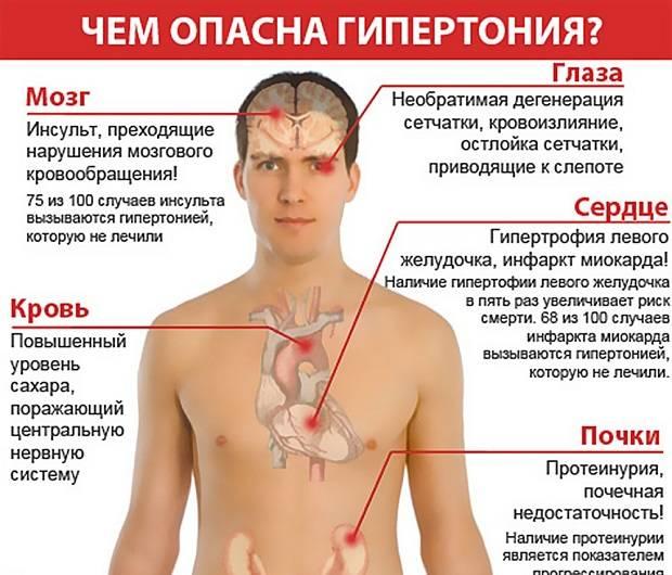 Гипертония 3 степени 3 стадии риск 4 - Сердце