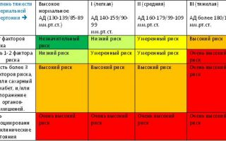 Гипертоническая болезнь 2 стадии 2 степени