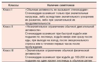 Стенокардия напряжения классификация