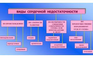Классификация хсн по функциональным классам