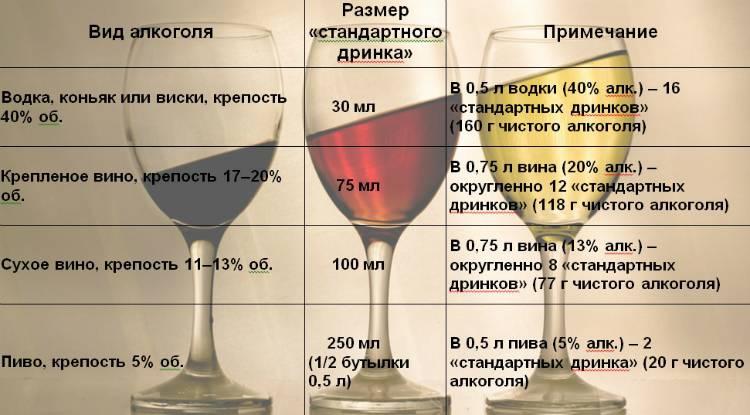 сколько и что пить