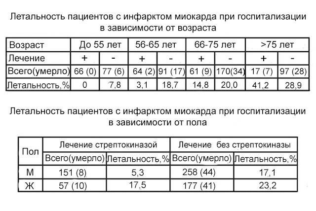 статистика летальности при диагнозе инфаркт миокарда у мужчин и женщин