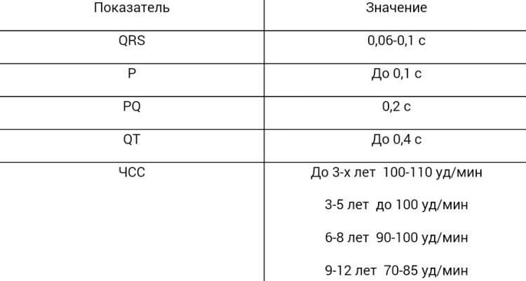 Таблица здоровых результатов у детей