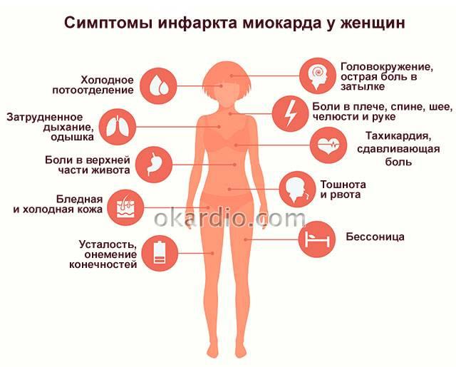 симптомы инфаркта миокарда у женщин