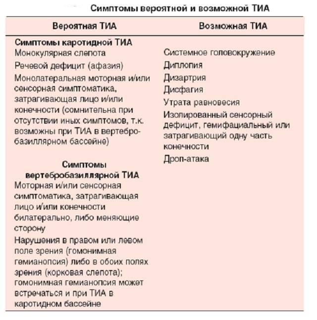 Приступ транзиторной ишемической атаки насколько опасен и как его лечить