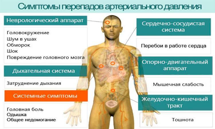 Симптомы перепадов давления