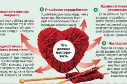 Симптомы патологии сердца