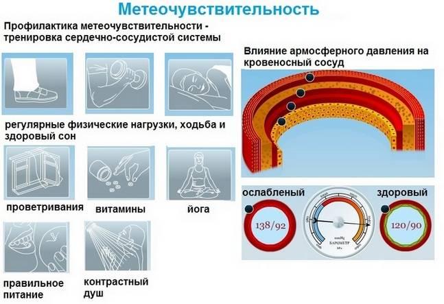 Профилактика метеозависимости