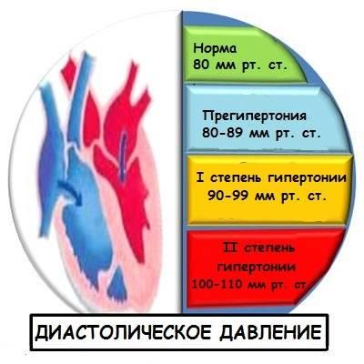 Норма-диастолического-давления