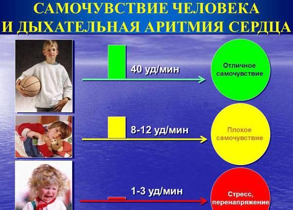 Дыхательная аритмия сердца у детей