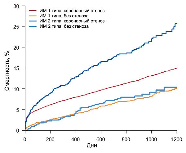 Прогноз инфаркта миокарда 1 и 2 типов