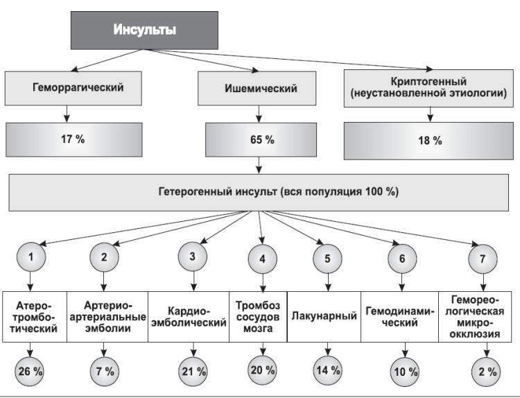 Классификация видов болезни