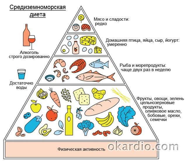 рекомендованная диета для уменьшения риска повторного инфаркта