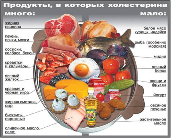диета при инфаркте миокарда сердца