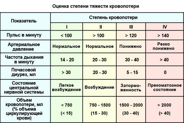 оценка степени тяжести кровопотери