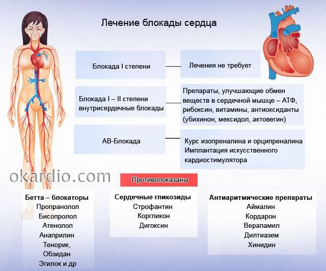 лечение блокады сердца